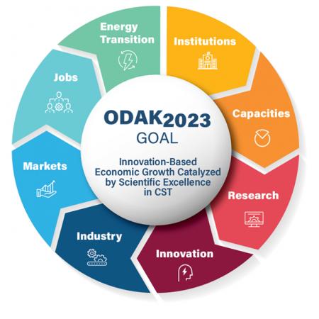 ODAK2023-emblem